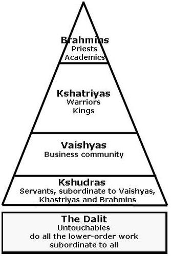 Caste System Webquest - Alyson Kleinman, Social Studies
